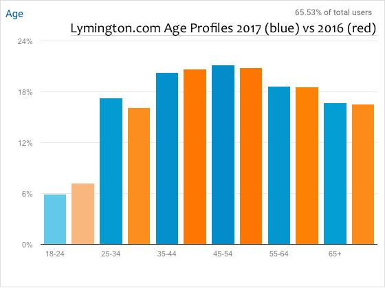 Lymington.com Website age range 2017 vs 2016